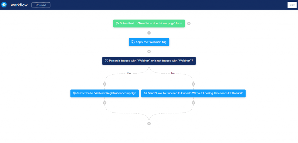 Workflow to automate funnels