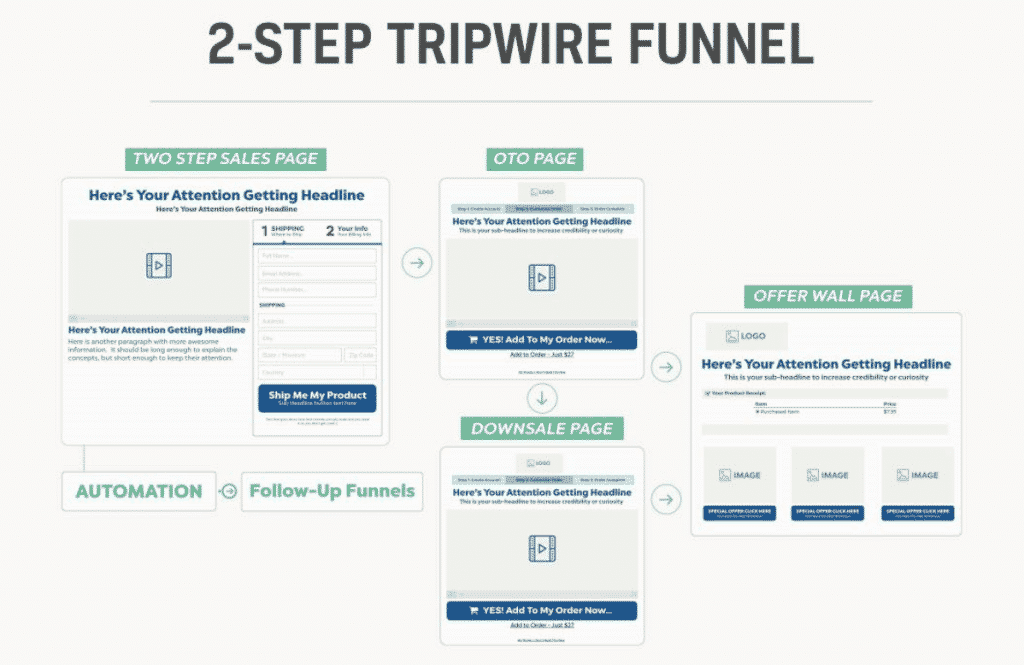 2-step tripwire funnel