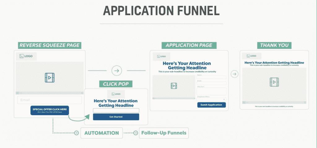 Application funnel