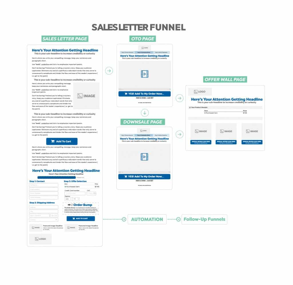 Sales Letter Funnel drawing
