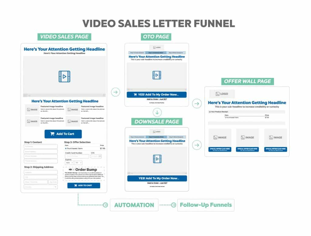 Video Sales Letter